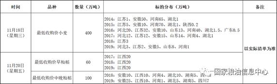 11月18、20日国家政策性粮食竞价销售交易公告