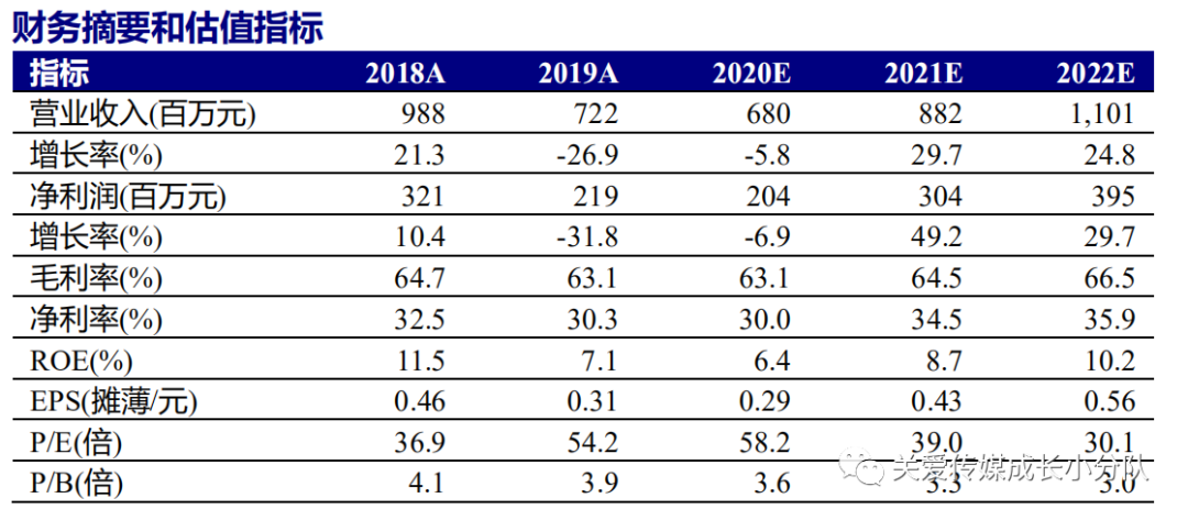 【新时代传媒】视觉中国(000681.SZ)Q3业绩环比改善,商业素材交易与服务平台新周期已开启