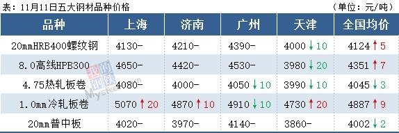 沙钢大涨300,期钢翻绿,钢价或局部下跌