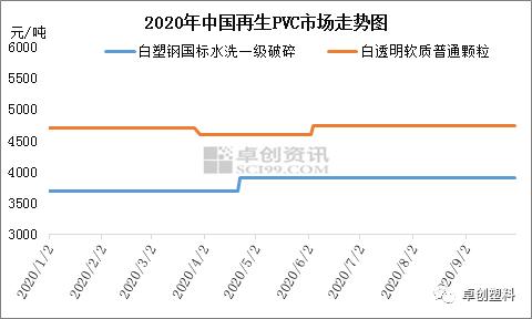 三季度再生PVC持续走坚 四季度预计仍存上升空间
