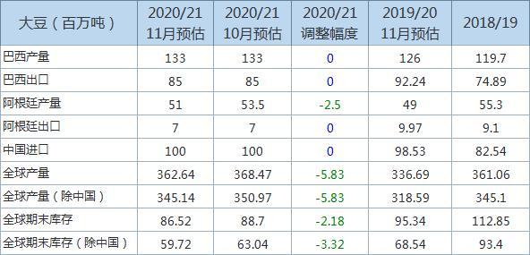 USDA:全球2020/21年度大豆年末库存预估下调