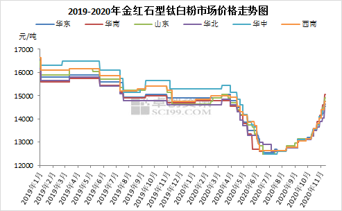 钛白粉:涨价的帷幕尚未落下 逐利式涨价即将开启