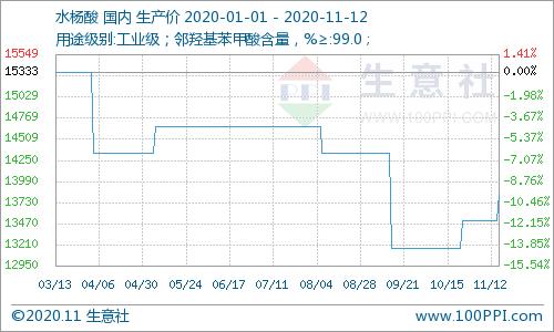 生意社:需求趋于好转 水杨酸市场价格稳中上涨