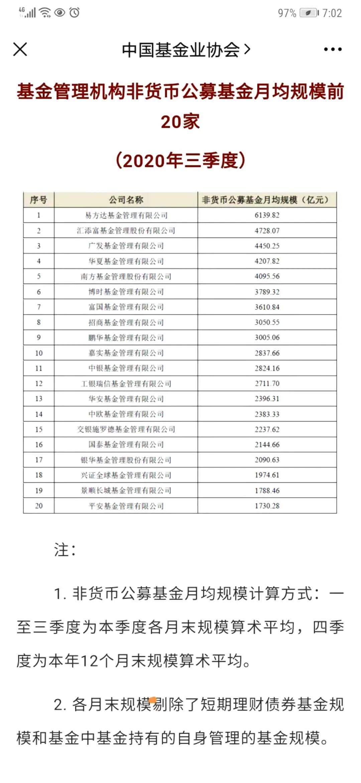基金公司非货月均规模20强榜单:易方达汇添富广发华夏南方居前五