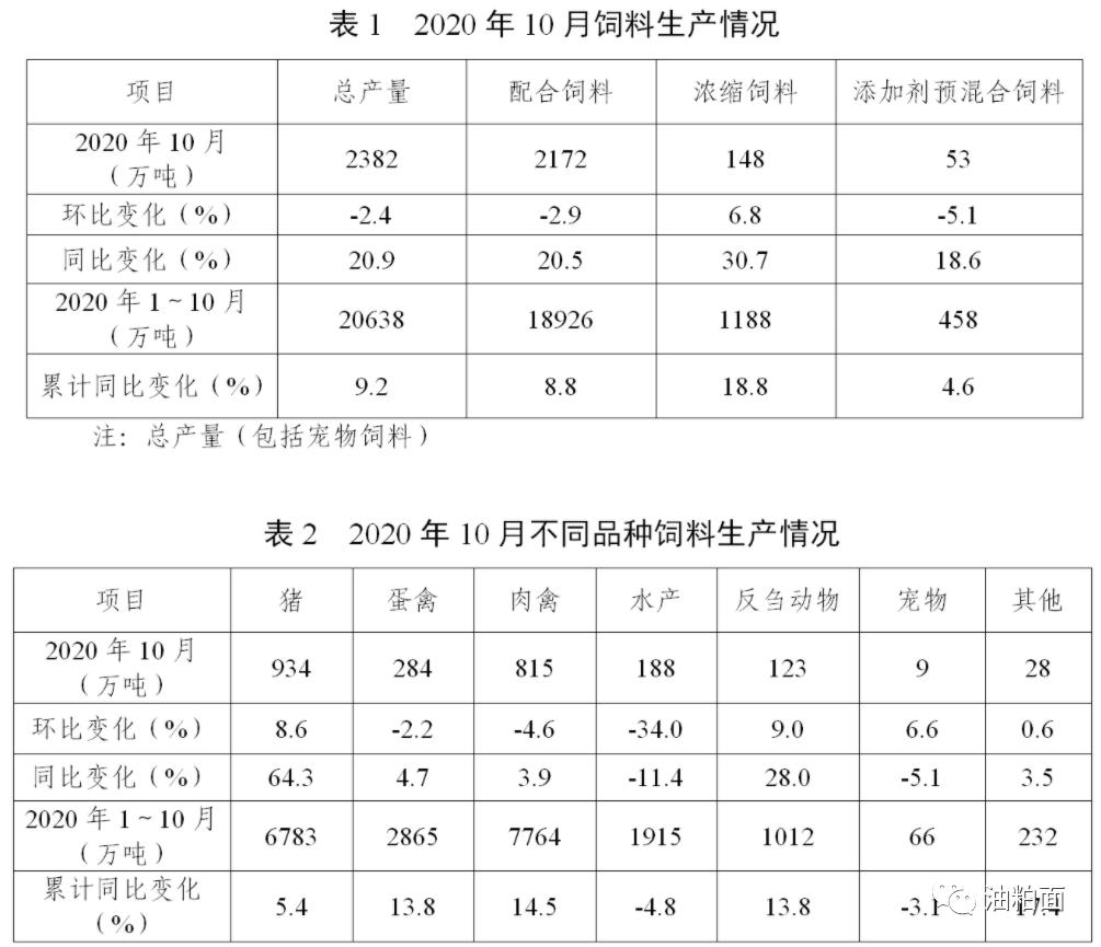 2020年10月份全国饲料生产形势:猪料大幅增长,水产禽料下降