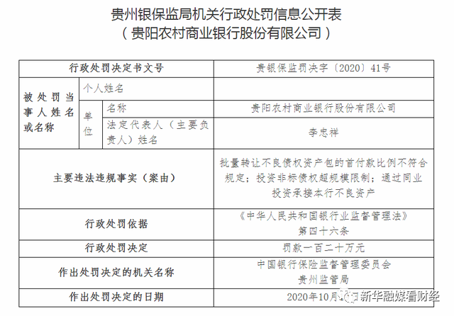 监管动态 | 贵阳农商行连收22张罚单 三季度利息净收入下降7.21%拖累营收