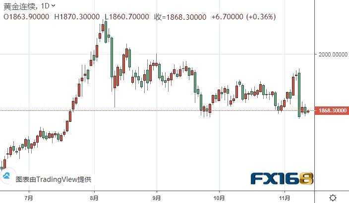 黄金期货恐再大跌近30美元 黄金和白银最新技术前景分析