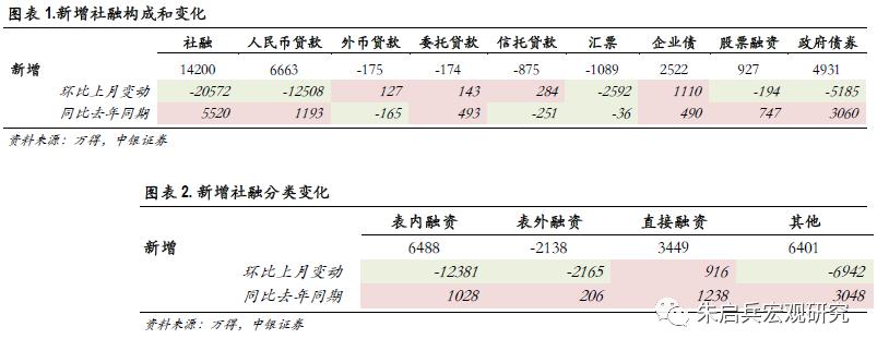 【中银宏观:10月金融数据点评】市场开始预期社融增速顶部将近