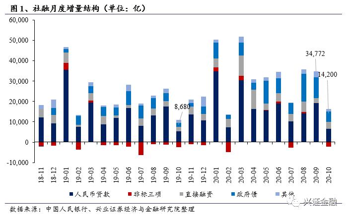 【兴证金融】2020年10月金融数据点评:总量趋于平稳,结构持续改善