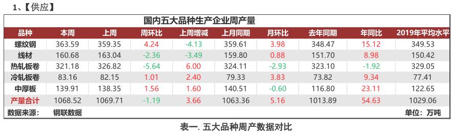 Mysteel:【聚焦钢铁产业数据】系列报告(11月12日)—库存延续去化态势,需求持续性尚待考证