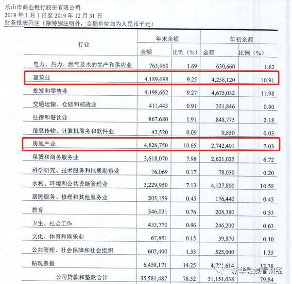 三季报聚焦|乐山银行营收净利双下滑 去年房地产业贷款增速达76%