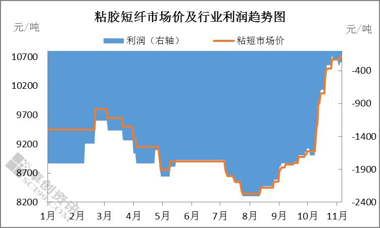 粘胶短纤:下半年市场产、销节奏及价格逐步修复