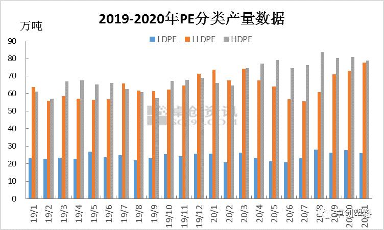 2019-2020年PE分类月度产量变化特点及11月产量预测