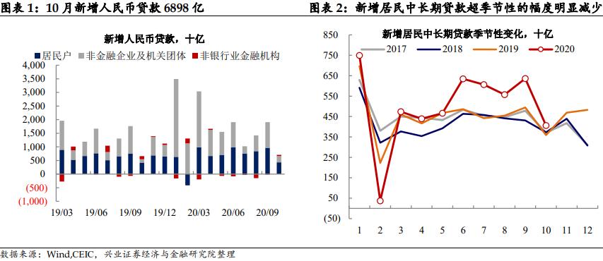 【兴证固收.利率】 地产如期降温 ——10月金融数据点评