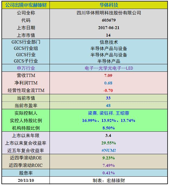【护城河评级】华体科技(定制版)