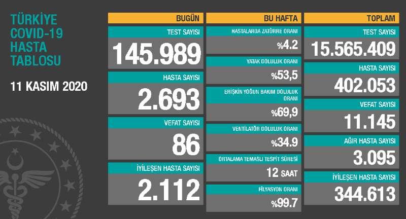 土耳其新增2693例新冠肺炎确诊病例 累计确诊超40万