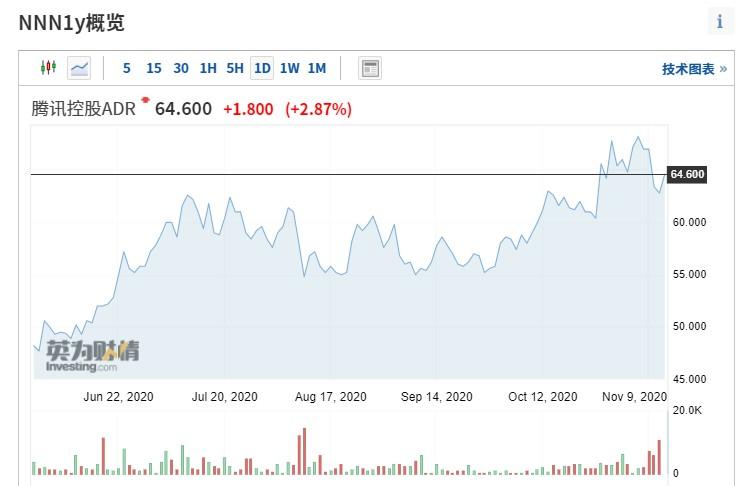 Q3财报超预期,腾讯(00700)欧市ADR涨近3%,大股东Naspers股价升逾3%