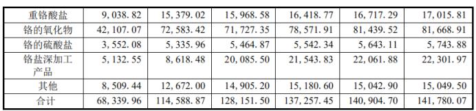 振华股份重组:如果没有政府补贴,标的已经持续亏损