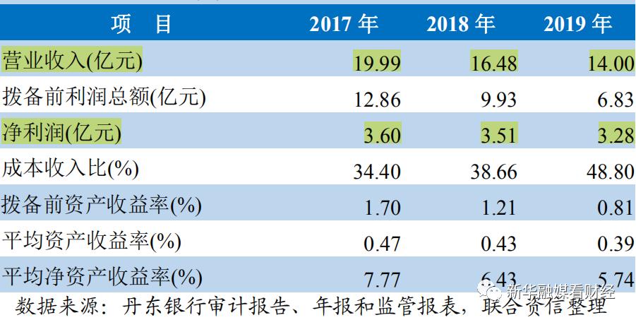 三季报聚焦|丹东银行手续费及佣金净收入腰斩 仍有63亿贷款逾期