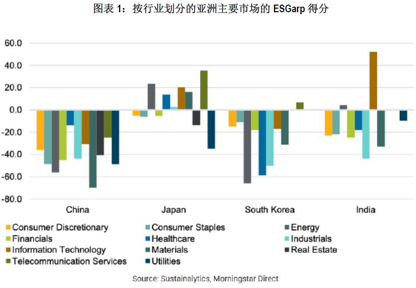 高风险高市盈率,中国市场ESG合理价格指标为何表现