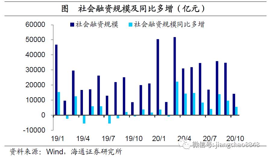 社融维持多增,经济复苏延续——10月金融数据点评(海通宏观 应镓娴)