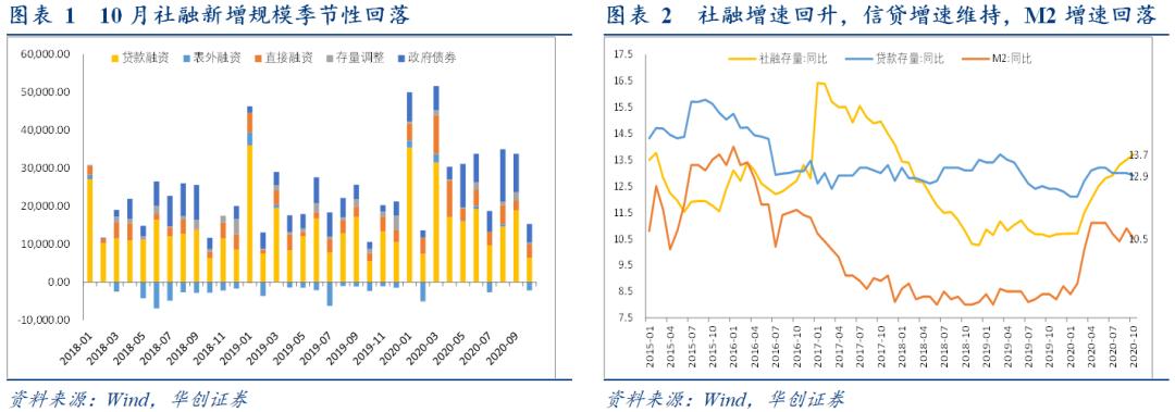 季节弱,结构强,周期顶部形成中——10月金融数据点评【华创固收|周冠南团队】