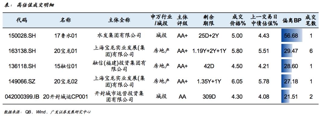 信用负面跟踪20201111