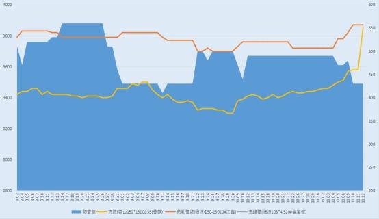 兰格无缝钢管日盘点(11.12):市场价格趋稳  成交氛围趋弱