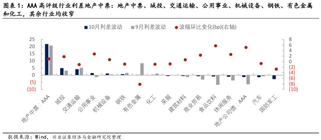 【兴证固收·信用】信用债波动提升,行业利差表现分化——10月兴证固收行业利差跟踪