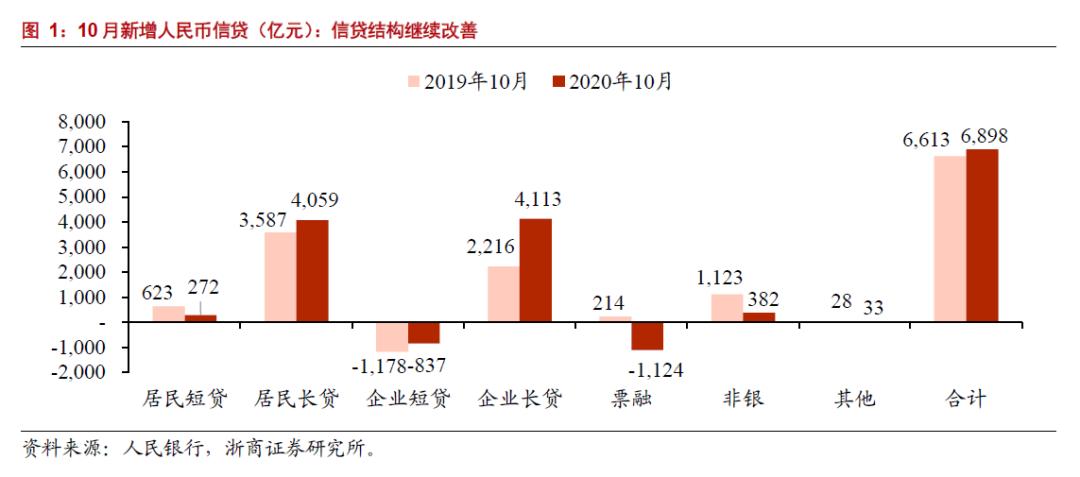 【浙商|银行】信贷结构改善,银行盈利向好