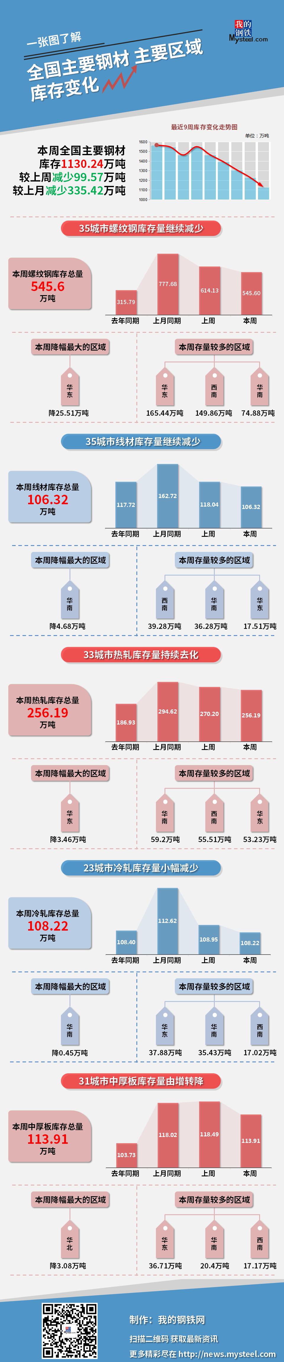 【图说】本周钢材社会库存减少99.57万吨(11月6日—11月12日)