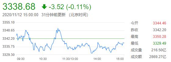 沪指缩量微跌0.11%,市场料维持震荡整理走势