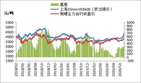 期钢高位震荡,钢价下跌空间或有限