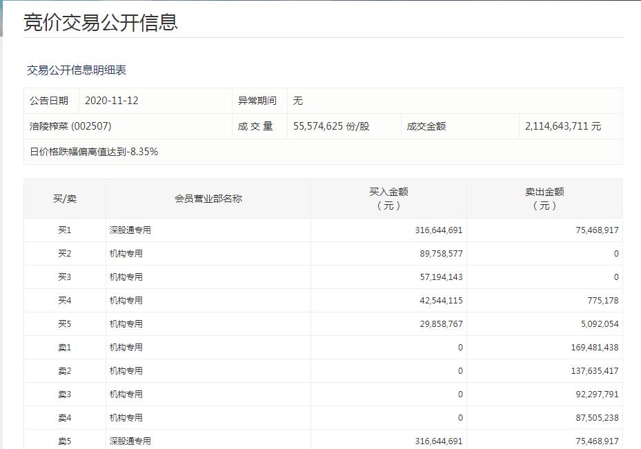"""涪陵榨菜崩了:投资者哀嚎""""赔得裤衩都没了"""" 四机构卖出4.87亿"""