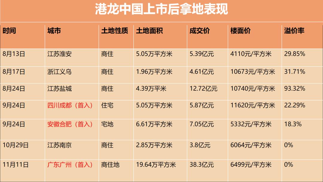 38.3亿首度落子广州 资本新贵港龙地产的全国化图谱
