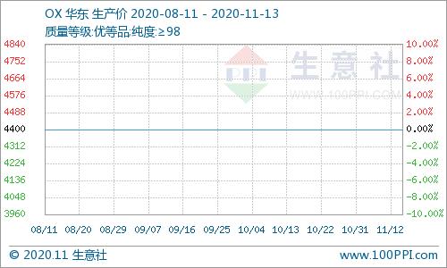 生意社:本周国内苯酐市场价格走势上涨(11.9-11.13)
