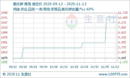 生意社:本周碳酸钾行情持稳(11.09-11.13)