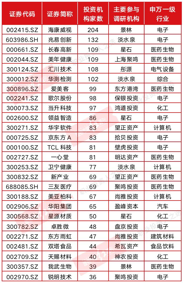 高毅、景林、重阳、高盛都来了 4季度机构5000次调研去了哪些公司
