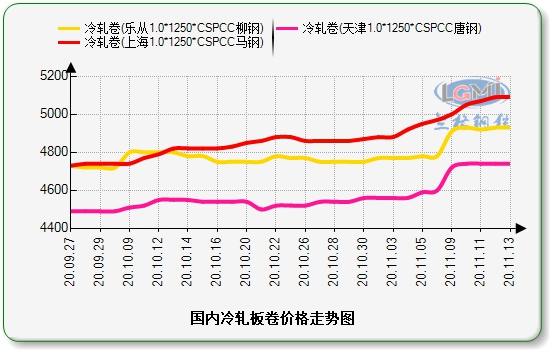 兰格冷轧板卷周盘点(11.13):市场价格大幅上涨 整体市场成交一般