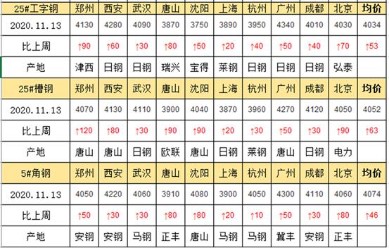 兰格工角槽周盘点(11.13)涨价后交投转弱,下周价格或窄幅回落