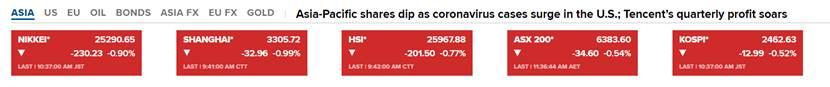 亚股全线跳水 金价短线拉升触及1880、黄金的故事尚未结束?