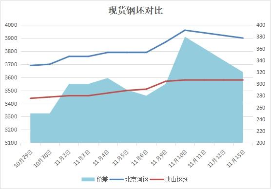兰格建筑钢材周盘点:价格大幅上涨 库存总量环比下降