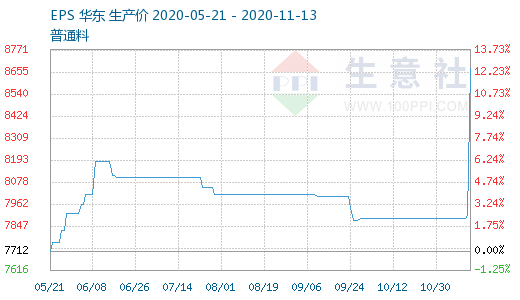 生意社:EPS市场缺货 厂家惜售