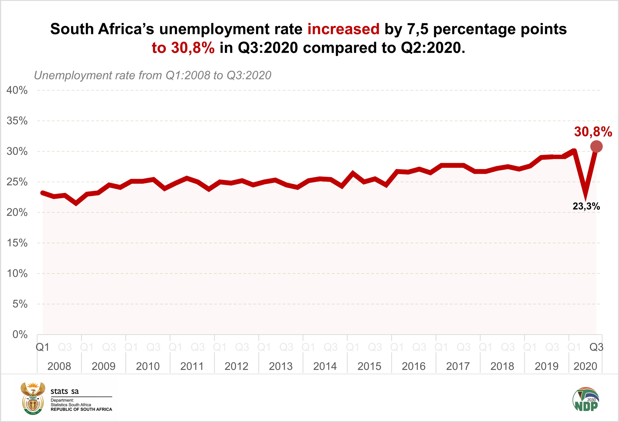 南非第三季度失业率达到30.8% 创2008年来最高