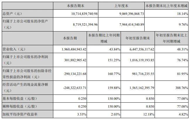 直逼29亿 连花清瘟前三季度销售业绩披露