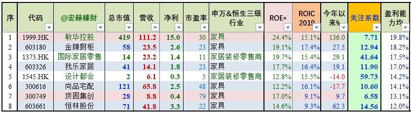 """【GICS行业巡礼】15家""""家庭装饰零售""""行业沪深港上市公司初筛选"""