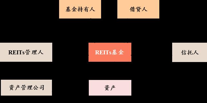 睿见丨谢常刚:基础设施公募REITs助推城镇化发展新动能