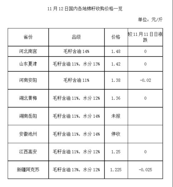 11月12日国内棉副价格一览