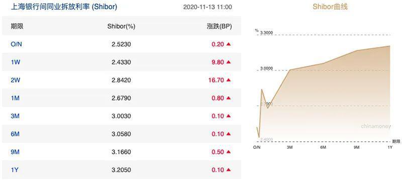 """债市信心遭遇重挫 市场在喊渴!央行刚刚发了1600亿元""""红包"""""""