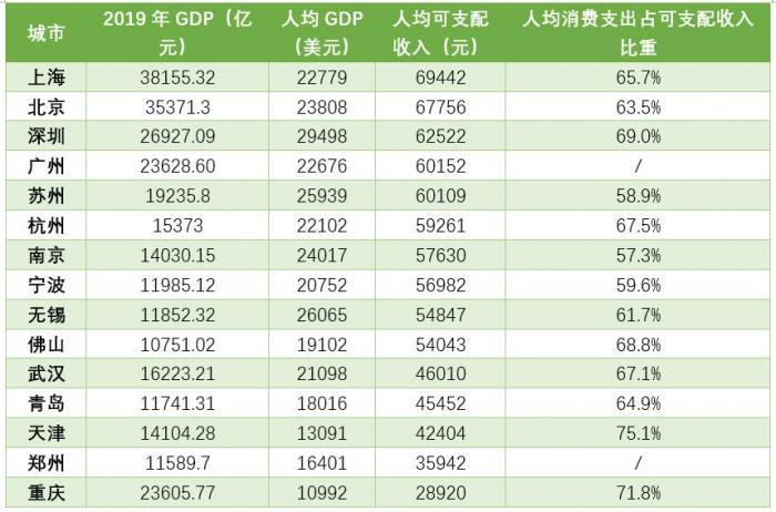 中国人均gdp最高的城市排行榜_省会城市人均gdp排名